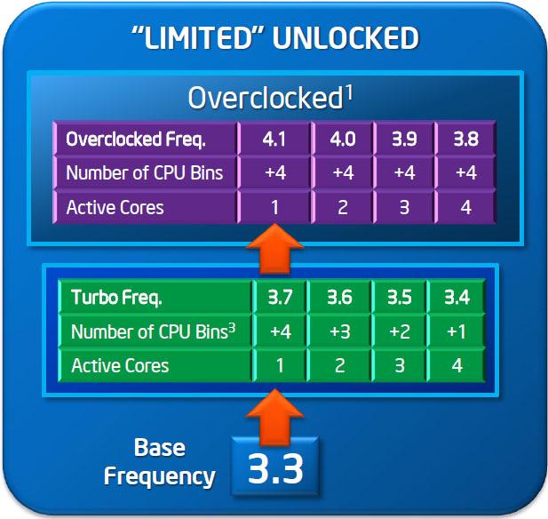 limitedoverclock